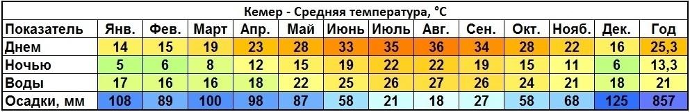 Климат Кемер