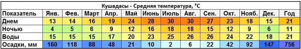 Климат Кушадасы