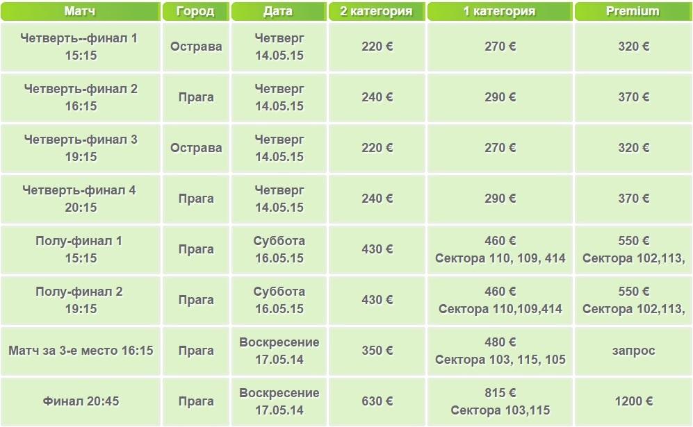 Стоимость билетов на матчи ЧМ по хоккею в Чехии. Финальный раунд
