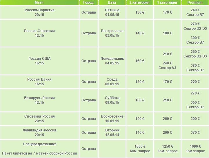 Стоимость билетов на матчи сборной России в Остраве