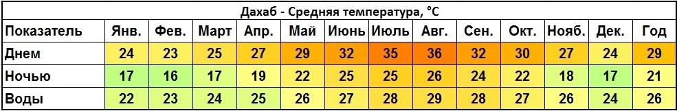 Климат Дахаба