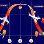 Невесомость в самолете